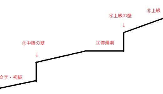 Topik受験者に役立つアプリ3選【単語編】